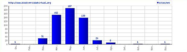 Registros obtenidos a partir de la base de datos www.biodiversidadvirtual.org