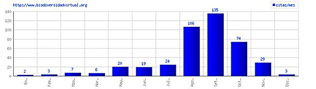 Citas en la base de datos de Biodiversidad Virtual hasta 2016, por meses.