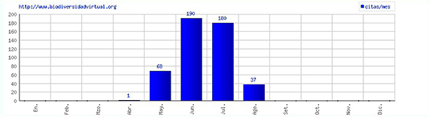 Datos obtenidos a partir de la base de datos www.biodiversidadvirtual.org