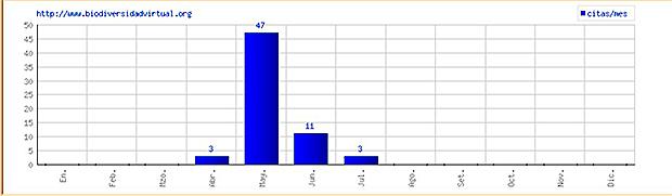 Gráfio basado en los registros disponibles en la base de datos BiodiversidadVirtual.